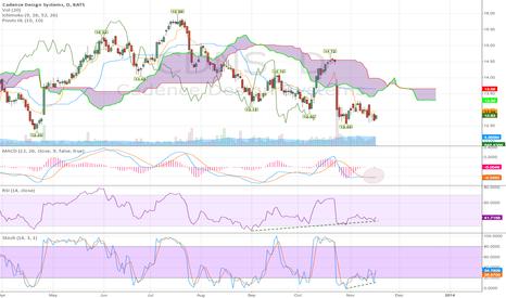 CDNS: CDNS Trend change?