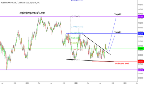 AUDCAD: AUDCAD - possible triangle breakout