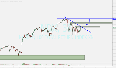 NDX: NASDAQ 100 ....buying after breaking toward up