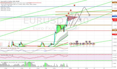 EURUSD: EUR