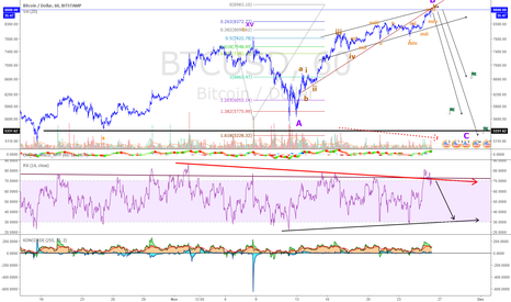 BTCUSD: btc time to plunge