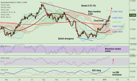 NZDUSD: NZD/USD breaks 200W SMA, next bull target - 78.6% Fib (0.7391)