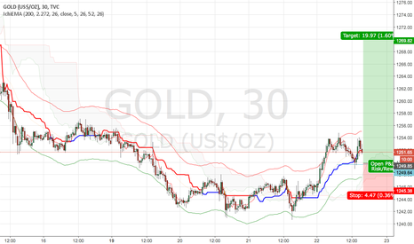 GOLD: Gold Long started