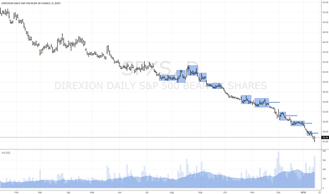 Spxs Stock Quote Best Spxs Stock Price And Chart  Tradingview