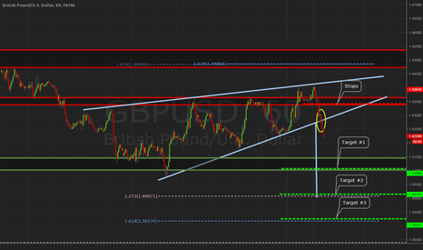 GBPUSD: GBPUSD 60min Rising Wedge Breakdown