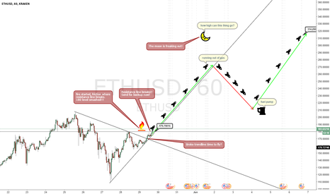 ETHUSD: ETHUSD - SUPER SERIOUS REVIEW