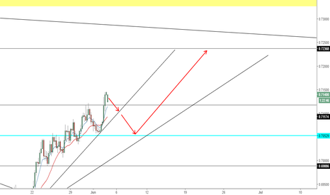 NZDUSD: NZD USD - Long idea
