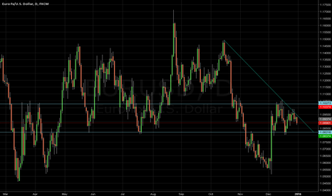 EURUSD: EUR/USD - Support/Resistance/Trend