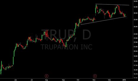 TRUP: Very nice swing trade setup