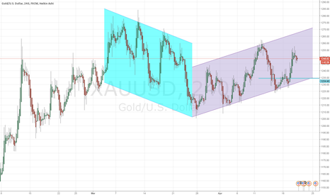XAUUSD: Buying gold but not now.