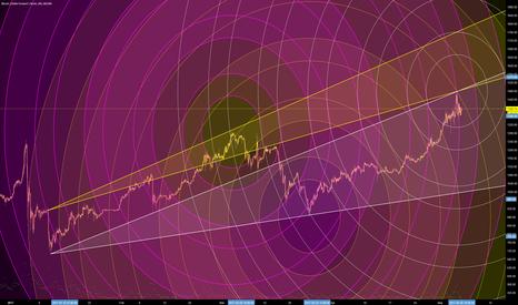 BTCUSD1W: Has Bitcoin reached a (local) Top? (Circular Geometry)