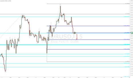 EURUSD: EURUSD - 15 min chart (updated)