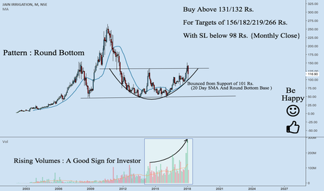 JISLJALEQS: Jain Irrigation : A Good Share to be added during Correction ...