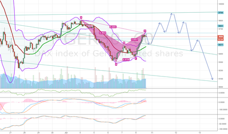 GER30: GER30 DAX POSSIBLE SHORT TERM PLAY (NEXT COUPLE DAYS)