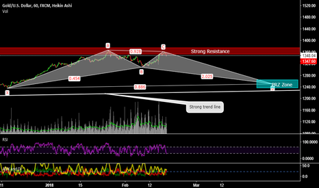 XAUUSD: XAUUSD - Needs to test trend line again