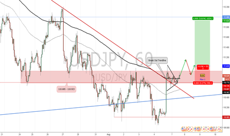 USDJPY: Potential Long Position for USD/JPY_Trade Plan 2017.08.07