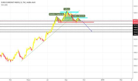 EXY: EXY( indice del euro)