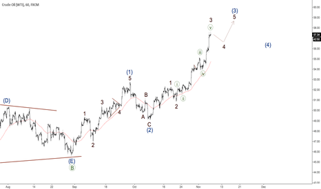 USOIL: Oil - time for wave 4