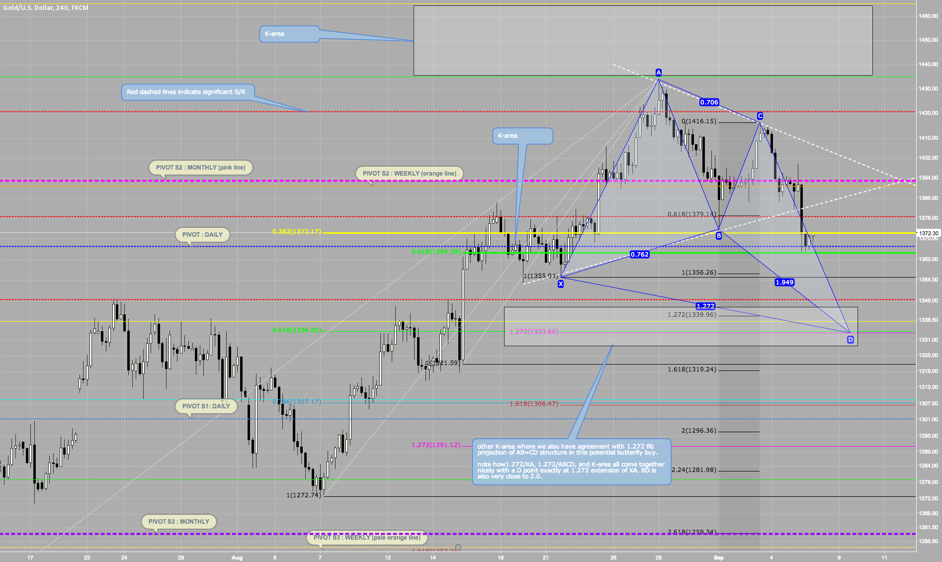 Potential Butterfly BUY on H4 with K-area and agreement zones