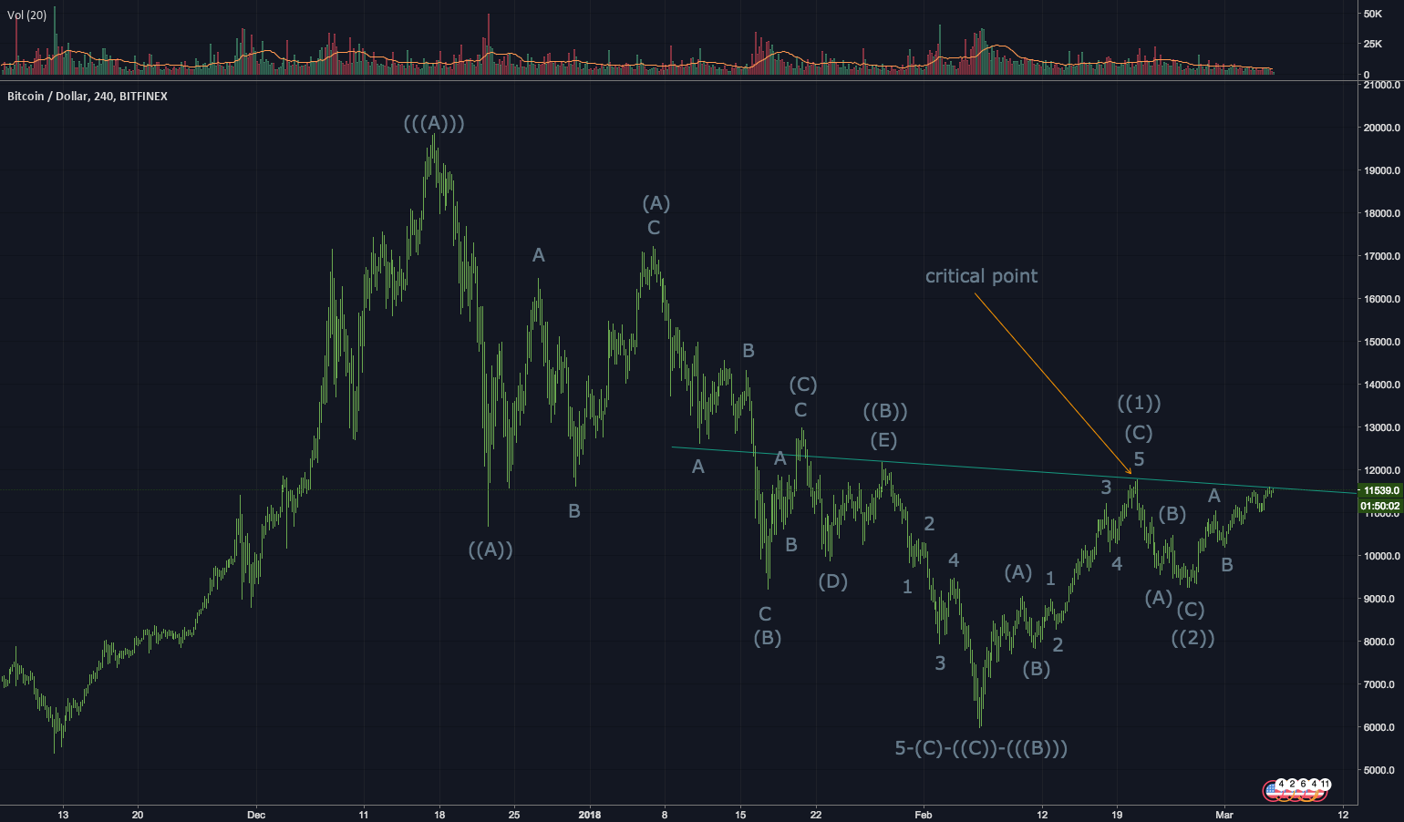 BTCUSD 240 min. Possible long with potentially good profit.