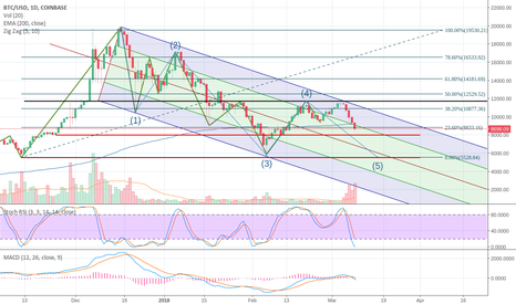 BTCUSD: Do u know where u are? U're in the jungle baby! You gonna diieee