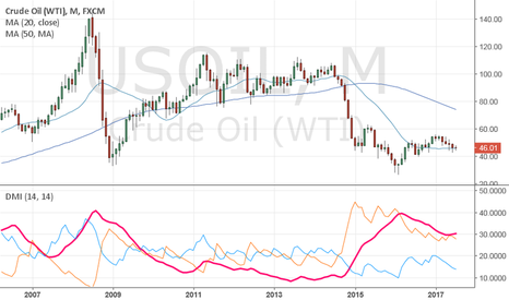 USOIL: Another test of the cup and handle