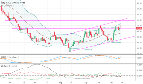 JUSTDIAL: Just Dial short term view