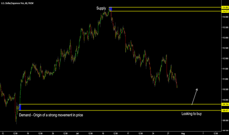 USDJPY: USD/JPY 1 Hour Chart - Supply & Demand