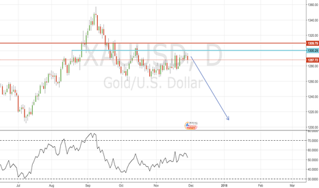 XAUUSD: Early Short this morning in Gold
