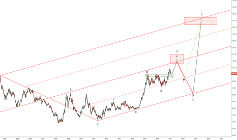 DXY: DXY : EW counts