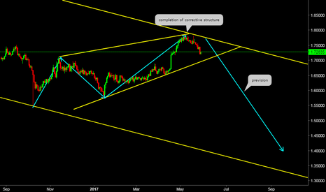 GBPCAD: Weekly Perspective (GBPCAD)