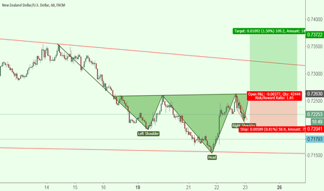 NZDUSD: Potential H&S on the NZDUSD 1H