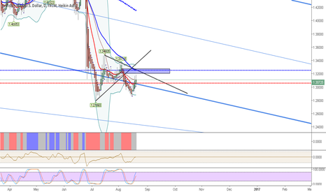 GBPUSD: GBPUSD... down move is not finished for me
