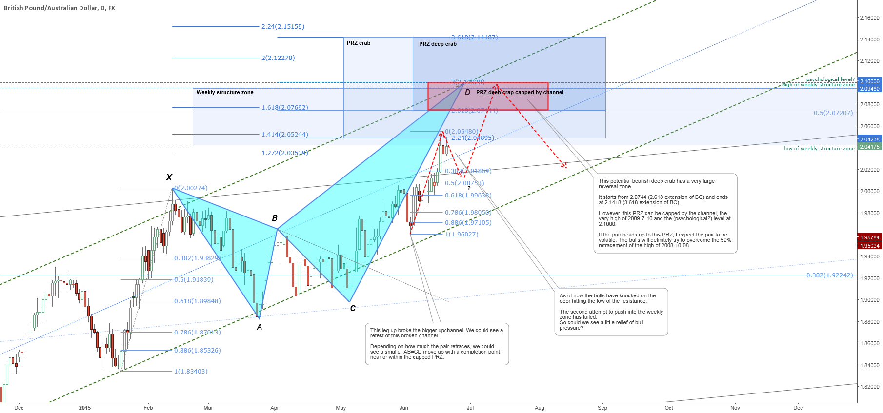 A bearish deep crab with a PRZ starting from 2.0744