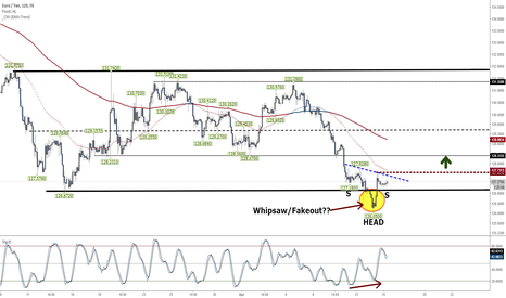 EURJPY: EURJPY -Double Bottom in Place? Draghi will make or break this!
