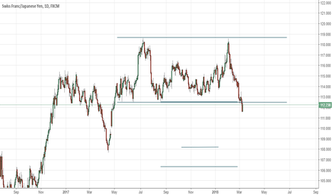 CHFJPY: CHFJPY - Haven currencies fighting it out