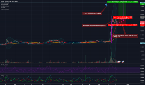 XRPUSD: TA analysis of Ripple - Bullish Flag - good RRR