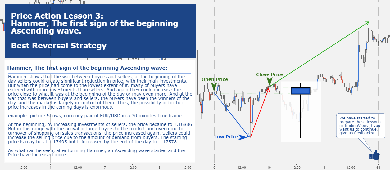 Price Action Lesson 3: Hammer, The first sign of beginning ...