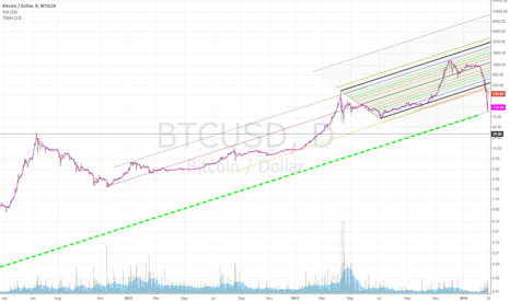 BTCUSD: Bitcoin backtested this old 1 cent pin low from October 7, 2010
