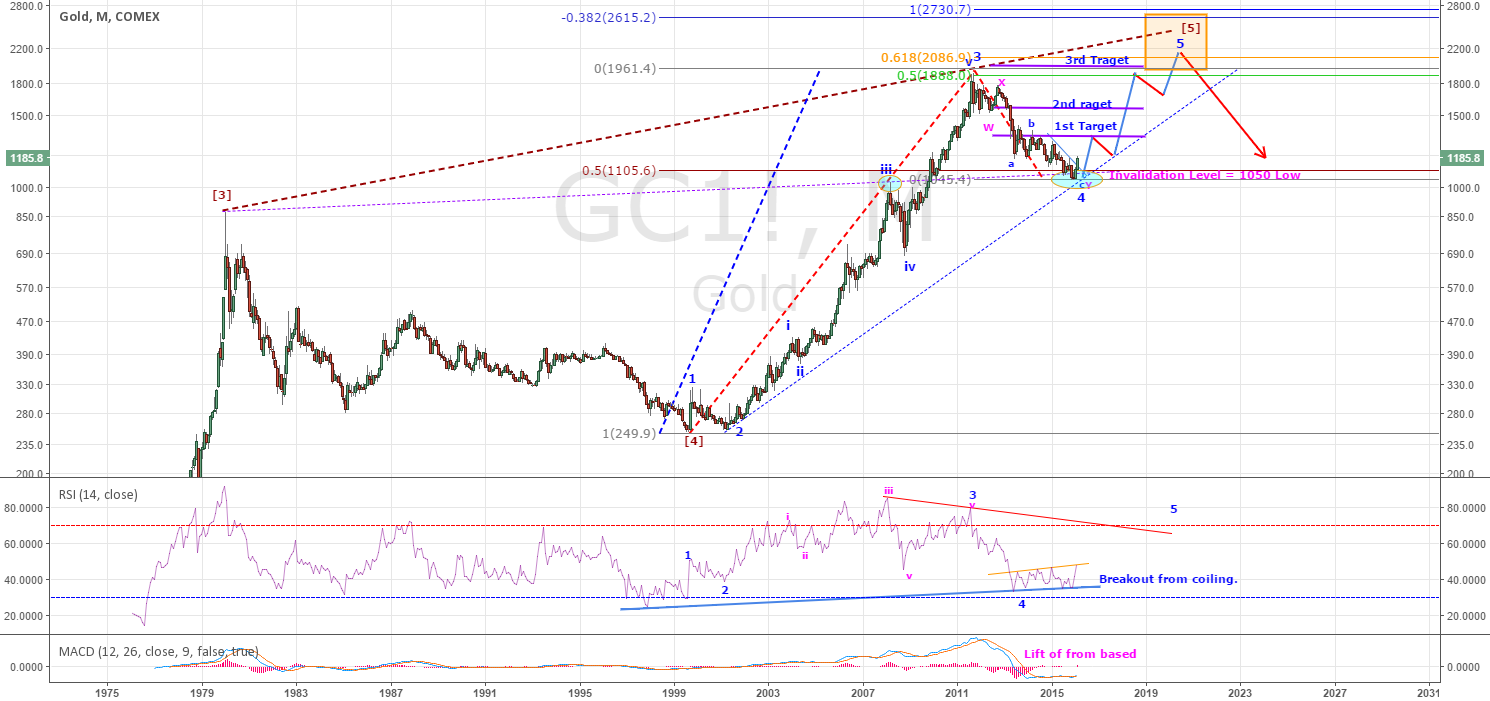 GOLD - HAS NOT LOST IT'S GLITTER YET - (UPDATED)