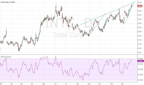 INTC: Intc short watch
