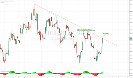 UKOIL: Watch out bulls!