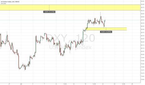 DXY: $DXY Short Term Supply and Demand
