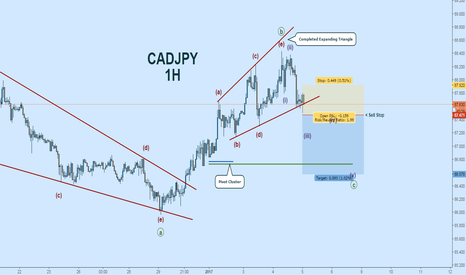 CADJPY: CADJPY Short: EW Count, Completed Expanding Triangle