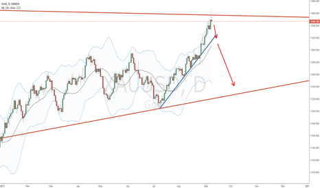 XAUUSD: Gold on a downside?