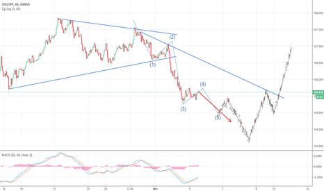USDJPY: Time to buy USD/JPY