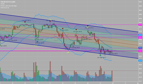 SPY: SPY - 30 min channel - Is priced doomed to drop or pop?