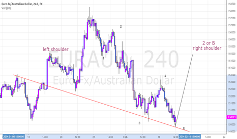 EURAUD: H and sh possible