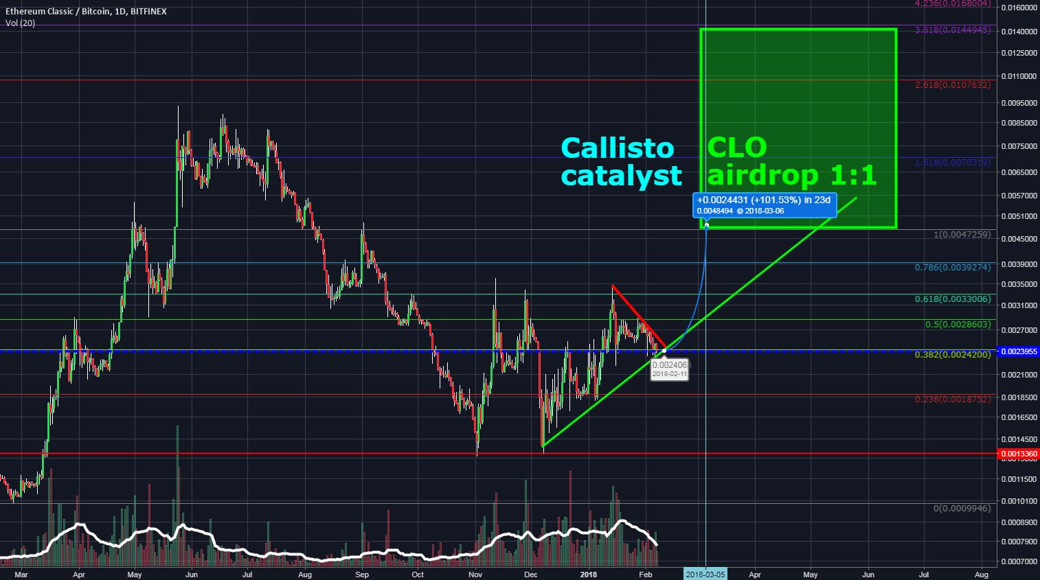 ETC 100% profit in 23 days