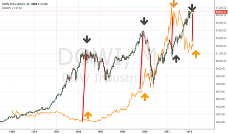 DJI: Long  gold,sell dow